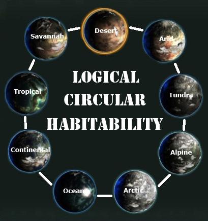 logical-circular-habitability.jpg